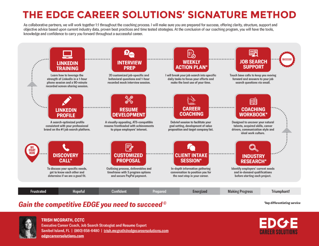 Edge Career Solutions Signature Career Coaching Method Helps People Get Hired Into Top Jobs Quicker
