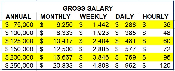 coaching huge ROI salary comparisionchart